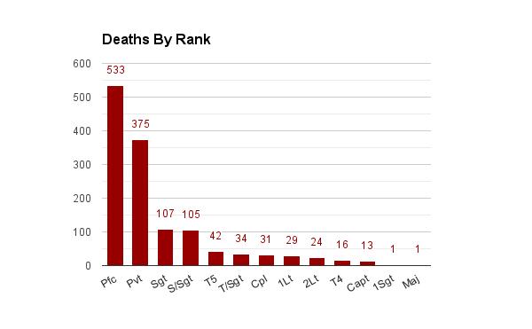 Chart-DeathsByRank